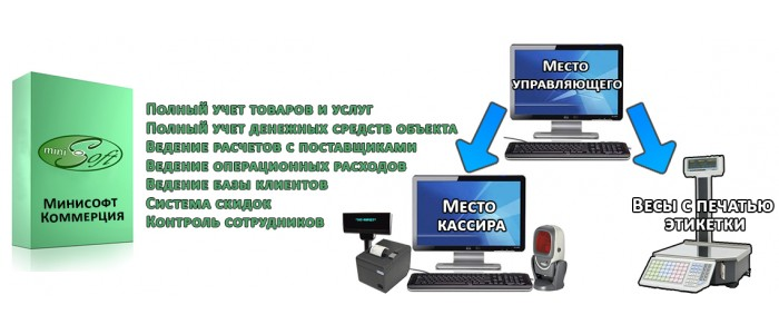МиниСофт Коммерция